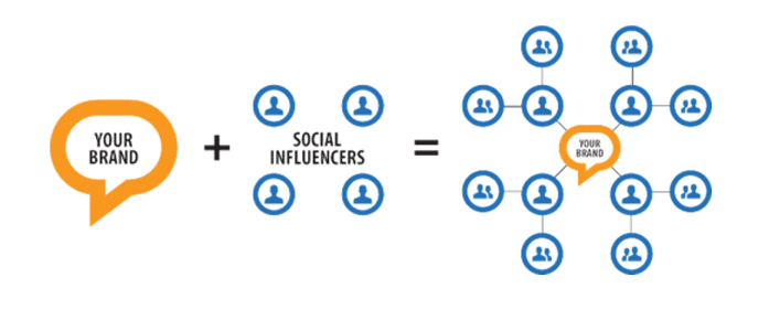 working with social influencers